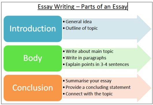 write introduction essay exam How to write ielts essay introductions - the quick & easy way in this lesson, you'll learn different ways to write easy but effective introductions to your essays you don't need to be imaginative with your introduction — all you need to do is follow the structure i give you.